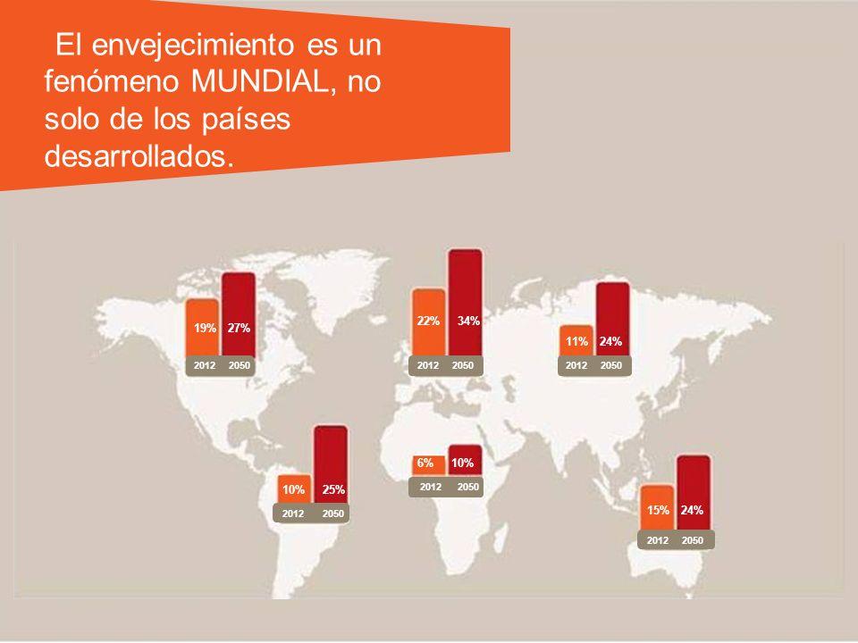 El envejecimiento es un fenómeno MUNDIAL, no solo de los países desarrollados. 19%27% 2012 2050 22%34% 11%24% 10%25% 6%10% 15%24%