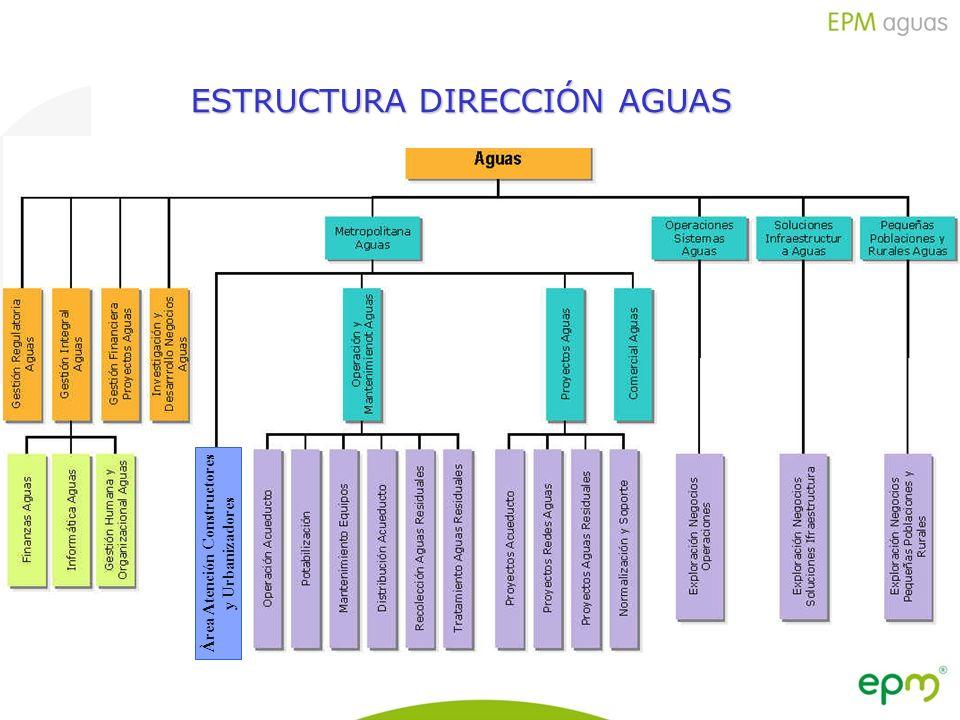 Empresas Públicas de Medellín E.S.P. ESTRUCTURA DIRECCIÓN AGUAS Àrea Atención Constructores y Urbanizadores