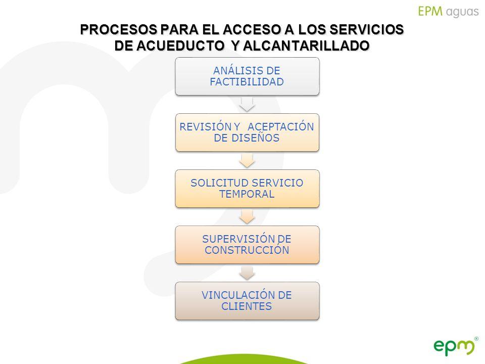 Empresas Públicas de Medellín E.S.P. PROCESOS PARA EL ACCESO A LOS SERVICIOS DE ACUEDUCTO Y ALCANTARILLADO ANÁLISIS DE FACTIBILIDAD REVISIÓN Y ACEPTAC