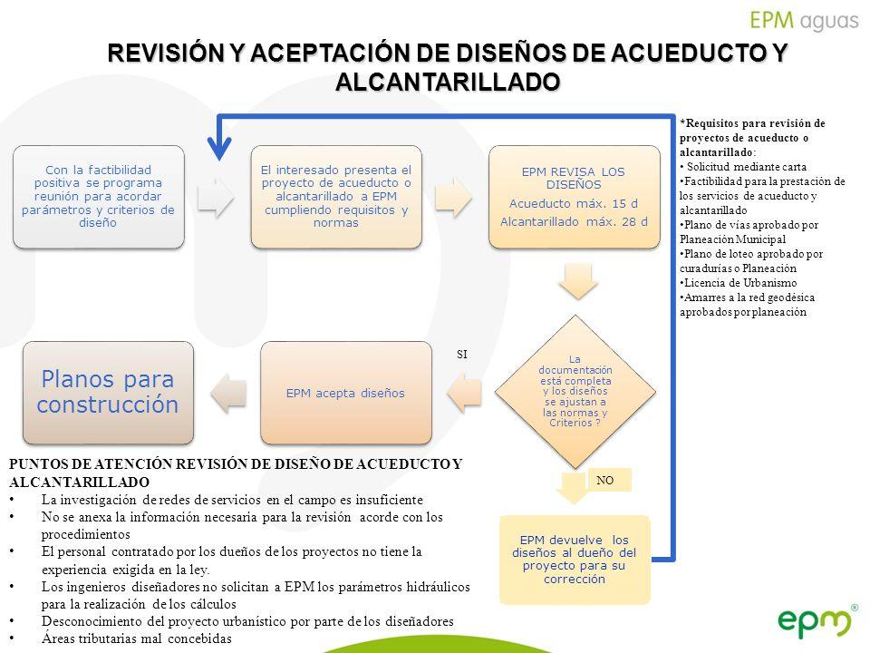 Empresas Públicas de Medellín E.S.P. REVISIÓN Y ACEPTACIÓN DE DISEÑOS DE ACUEDUCTO Y ALCANTARILLADO Con la factibilidad positiva se programa reunión p