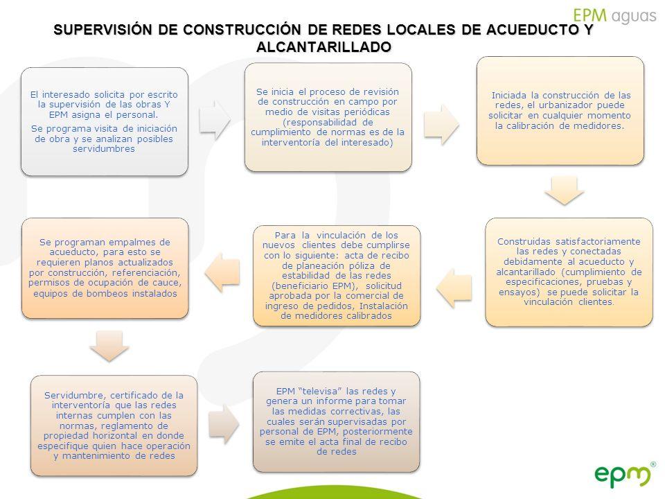 Empresas Públicas de Medellín E.S.P. SUPERVISIÓN DE CONSTRUCCIÓN DE REDES LOCALES DE ACUEDUCTO Y ALCANTARILLADO El interesado solicita por escrito la