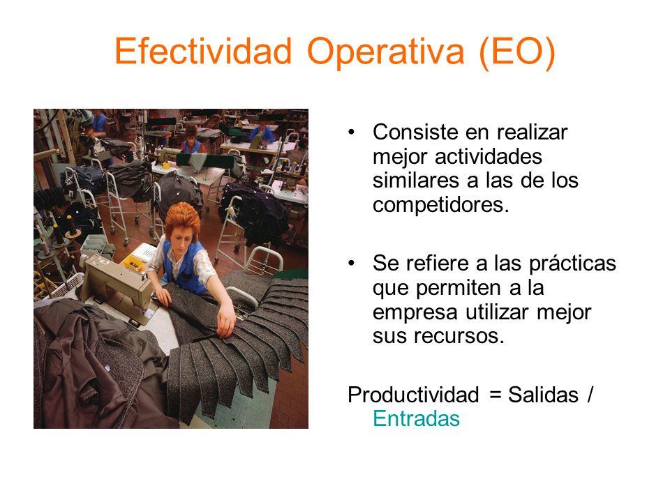 Efectividad Operativa (EO) Consiste en realizar mejor actividades similares a las de los competidores. Se refiere a las prácticas que permiten a la em
