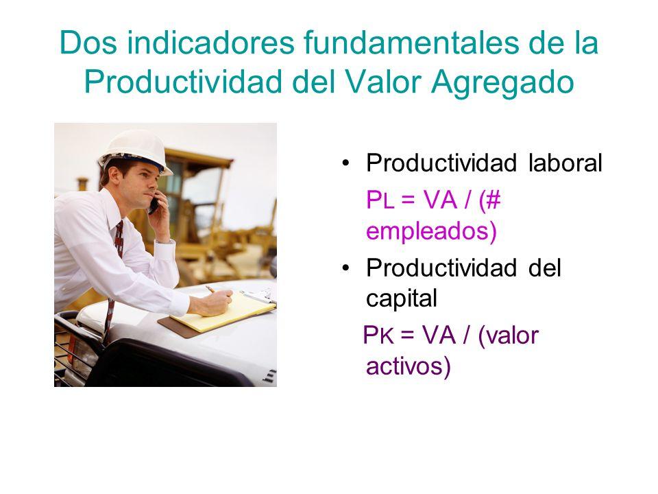 Dos indicadores fundamentales de la Productividad del Valor Agregado Productividad laboral P L = VA / (# empleados) Productividad del capital P K = VA