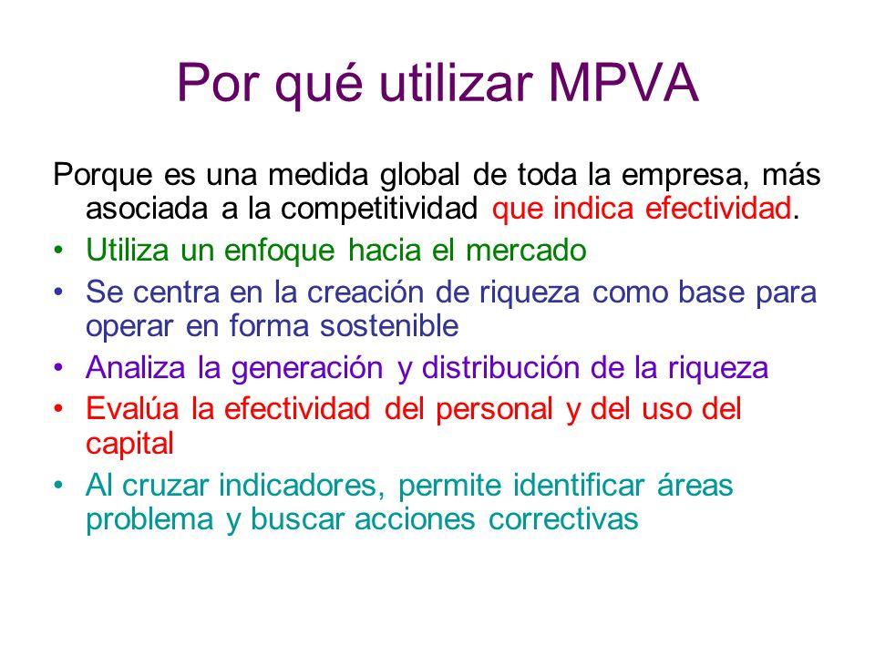 Por qué utilizar MPVA Porque es una medida global de toda la empresa, más asociada a la competitividad que indica efectividad. Utiliza un enfoque haci