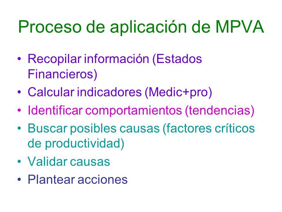 Proceso de aplicación de MPVA Recopilar información (Estados Financieros) Calcular indicadores (Medic+pro) Identificar comportamientos (tendencias) Bu