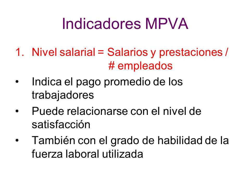 Indicadores MPVA 1.Nivel salarial = Salarios y prestaciones / # empleados Indica el pago promedio de los trabajadores Puede relacionarse con el nivel
