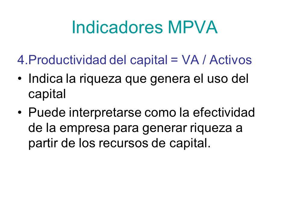 Indicadores MPVA 4.Productividad del capital = VA / Activos Indica la riqueza que genera el uso del capital Puede interpretarse como la efectividad de