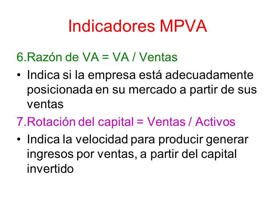 Indicadores MPVA 6.Razón de VA = VA / Ventas Indica si la empresa está adecuadamente posicionada en su mercado a partir de sus ventas 7.Rotación del c