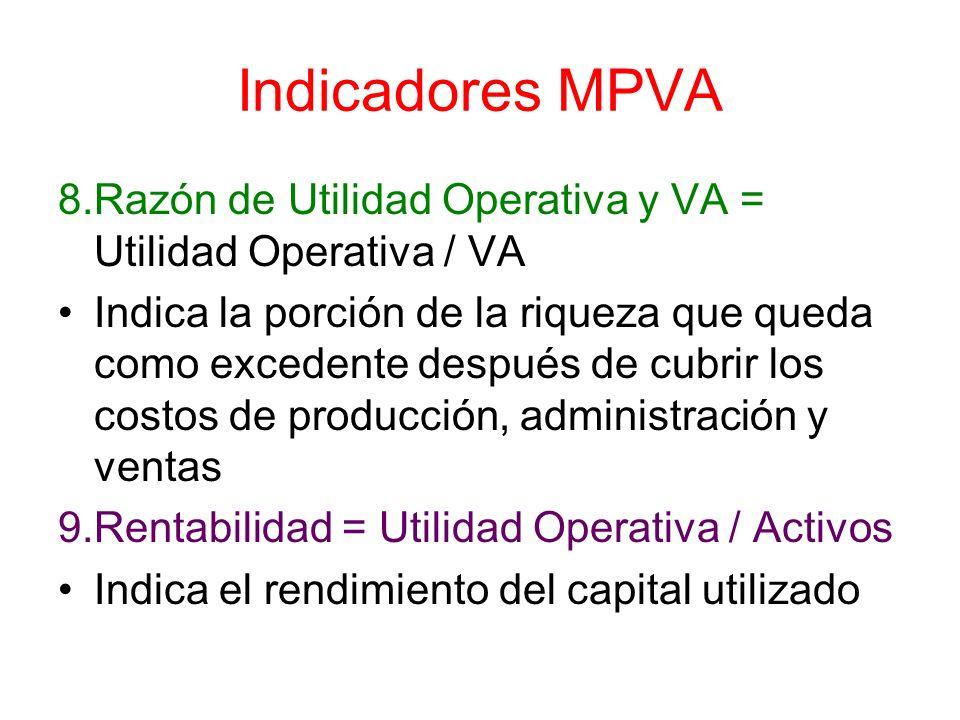 Indicadores MPVA 8.Razón de Utilidad Operativa y VA = Utilidad Operativa / VA Indica la porción de la riqueza que queda como excedente después de cubr