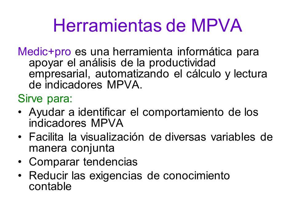 Herramientas de MPVA Medic+pro es una herramienta informática para apoyar el análisis de la productividad empresarial, automatizando el cálculo y lect