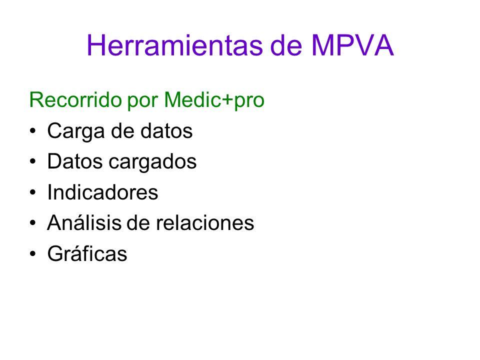 Herramientas de MPVA Recorrido por Medic+pro Carga de datos Datos cargados Indicadores Análisis de relaciones Gráficas