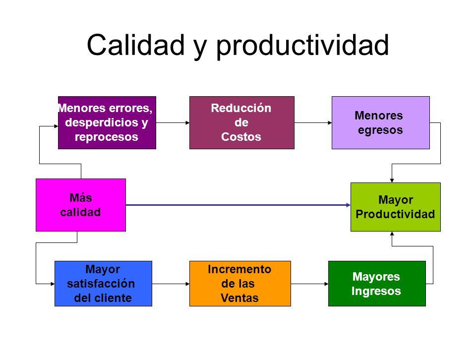 Calidad y productividad Menores errores, desperdicios y reprocesos Reducción de Costos Menores egresos Más calidad Mayor Productividad Mayor satisfacc