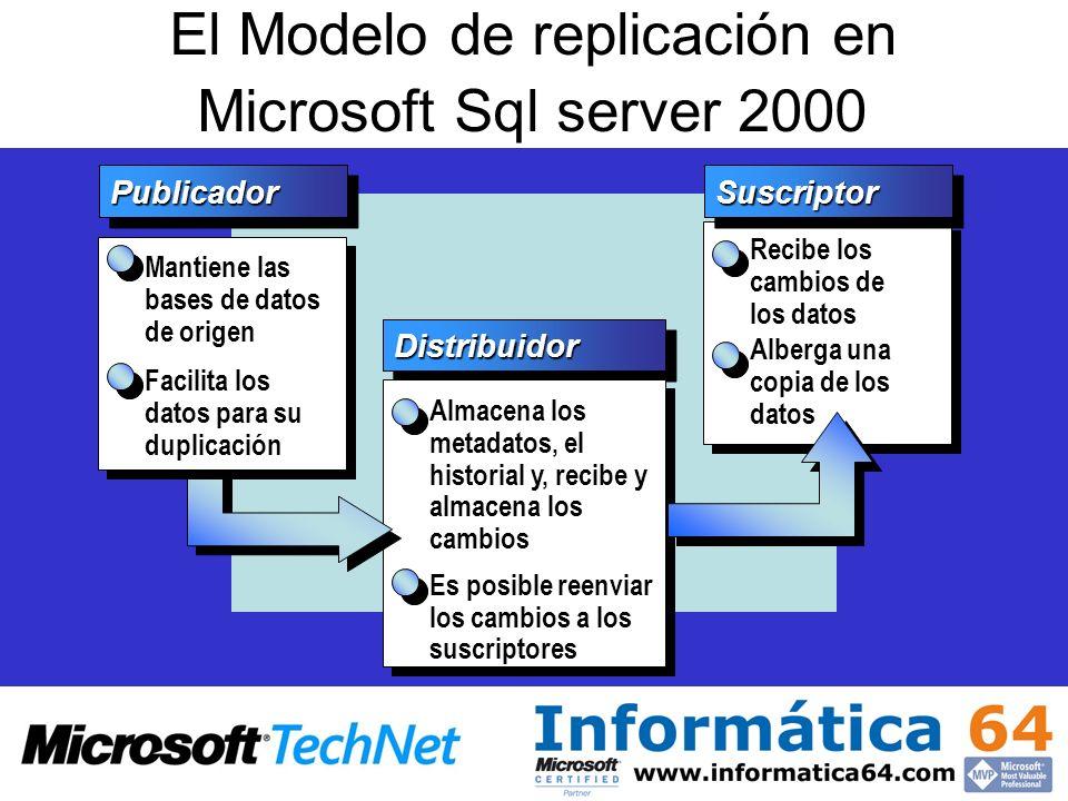 El Modelo de replicación en Microsoft Sql server 2000 PublicadorPublicador DistribuidorDistribuidor Recibe los cambios de los datos Mantiene las bases