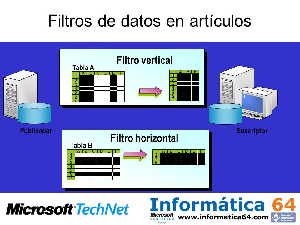 Filtros de datos en artículos Filtro vertical 2 3 4 5 6 7 1 ABCDEF 2 3 4 5 6 7 1 ABE Tabla A Filtro horizontal 2 3 4 5 6 7 1 ABCDEF 3 6 2 ABCDEF Tabla