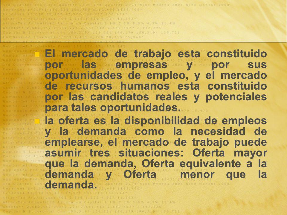 El mercado de trabajo esta constituido por las empresas y por sus oportunidades de empleo, y el mercado de recursos humanos esta constituido por las c