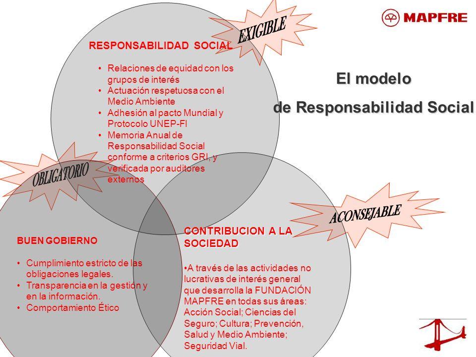 BUEN GOBIERNO Cumplimiento estricto de las obligaciones legales. Transparencia en la gestión y en la información. Comportamiento Ético RESPONSABILIDAD