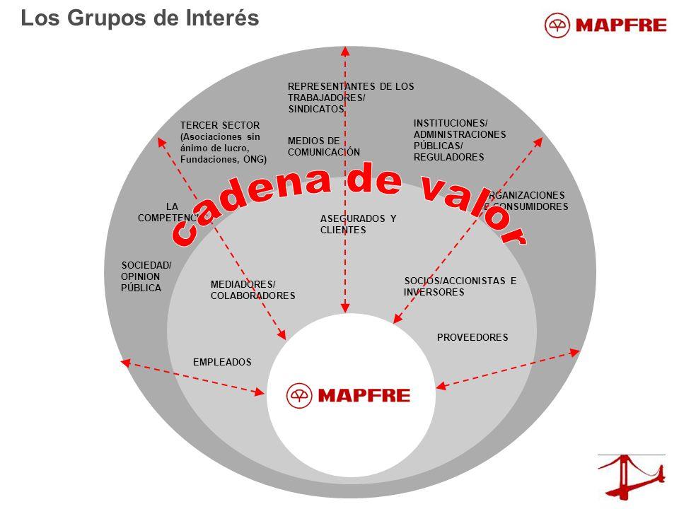 EMPLEADOS PROVEEDORES ASEGURADOS Y CLIENTES MEDIADORES/ COLABORADORES SOCIOS/ACCIONISTAS E INVERSORES INSTITUCIONES/ ADMINISTRACIONES PÚBLICAS/ REGULA