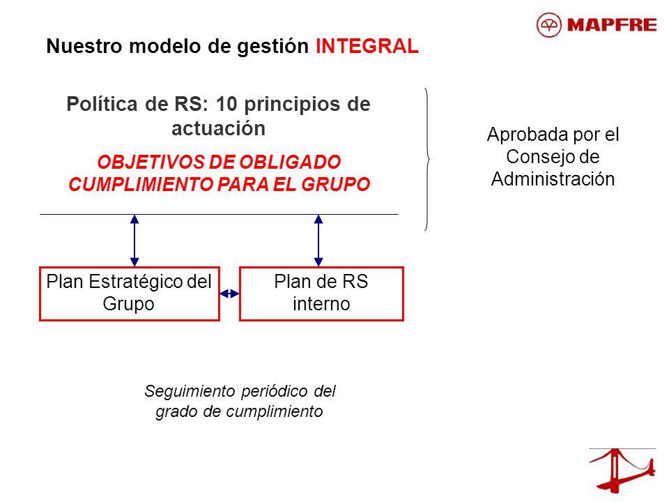 Política de RS: 10 principios de actuación OBJETIVOS DE OBLIGADO CUMPLIMIENTO PARA EL GRUPO Plan Estratégico del Grupo Plan de RS interno Seguimiento