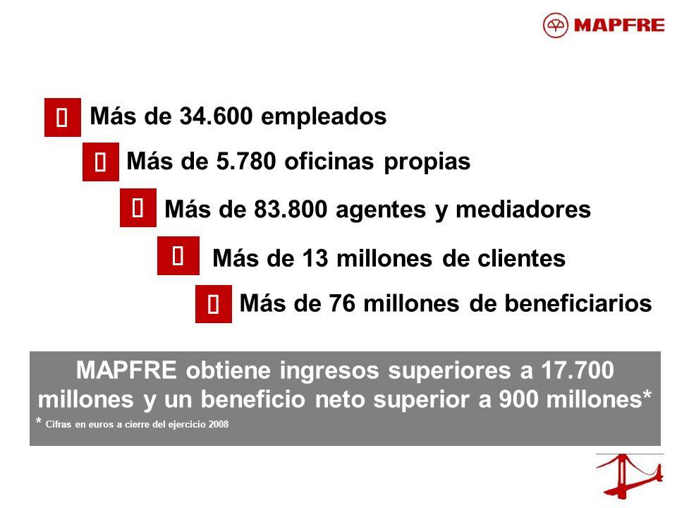 MAPFRE obtiene ingresos superiores a 17.700 millones y un beneficio neto superior a 900 millones* * Cifras en euros a cierre del ejercicio 2008 Más de