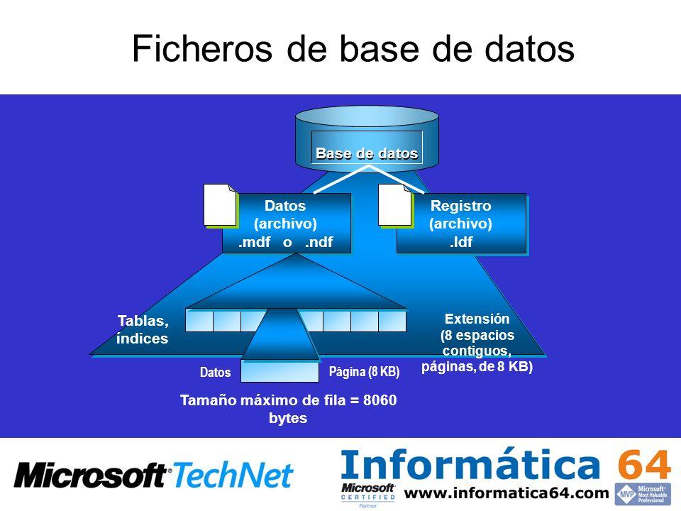 Extensión (8 espacios contiguos, páginas, de 8 KB) Página (8 KB) Tablas, índices Datos Base de datos Datos (archivo).mdf o.ndf Datos (archivo).mdf o.n