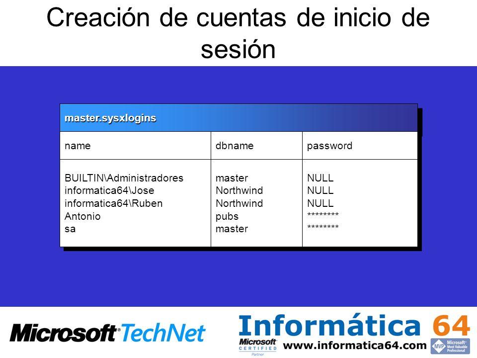 Creación de cuentas de inicio de sesiónmaster.sysxloginsmaster.sysxlogins name BUILTIN\Administradores informatica64\Jose informatica64\Ruben Antonio