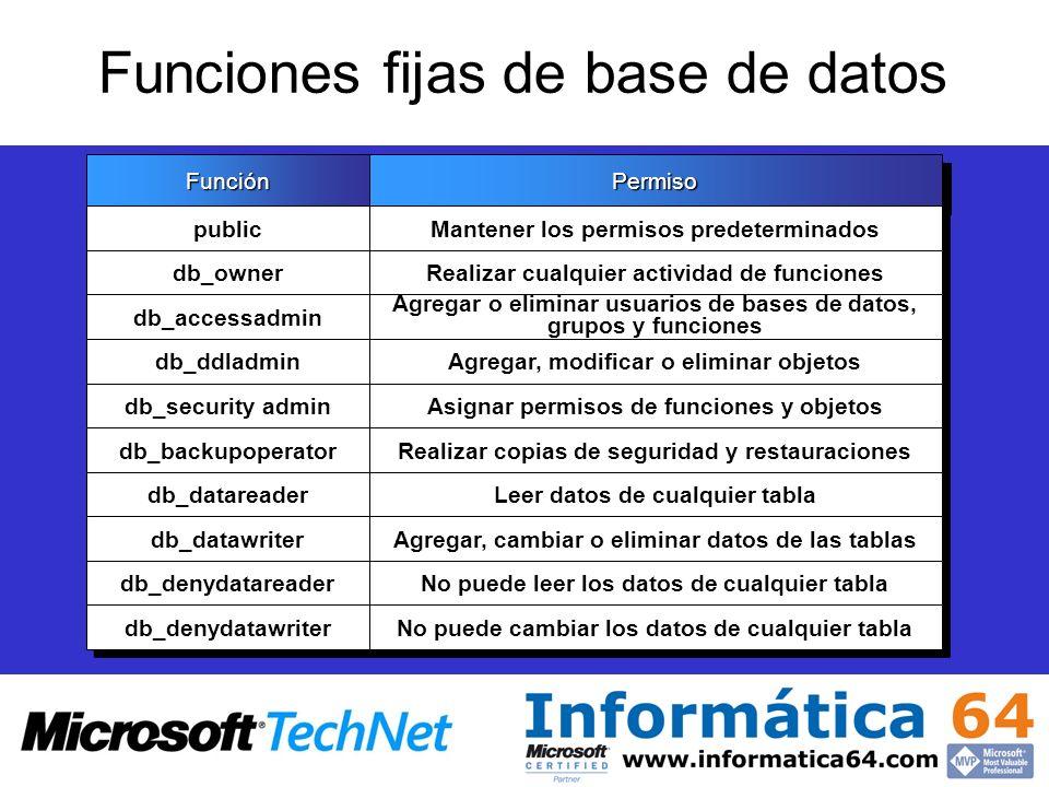 Funciones fijas de base de datos FunciónFunciónPermisoPermiso public Mantener los permisos predeterminados db_owner Realizar cualquier actividad de fu