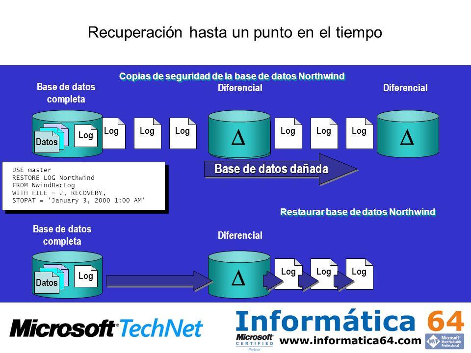 Recuperación hasta un punto en el tiempo Copias de seguridad de la base de datos Northwind Base de datos completa Diferencial Base de datos dañada Log