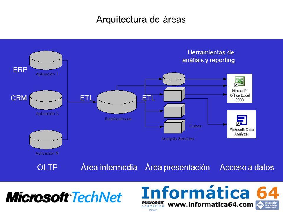 Arquitectura de áreas Herramientas de análisis y reporting ERP CRM ETL ETL OLTP Área intermedia Área presentación Acceso a datos