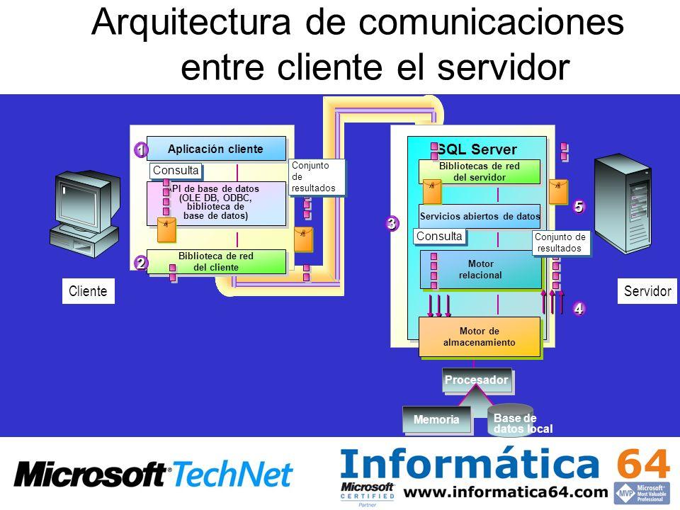 Aplicación cliente Biblioteca de red del cliente Cliente SQL Server Motor relacional Servidor API de base de datos (OLE DB, ODBC, biblioteca de base d