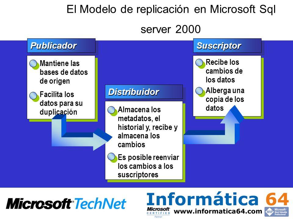 El Modelo de replicación en Microsoft Sql server 2000 Publicador Mantiene las bases de datos de origen Facilita los datos para su duplicación Distribu