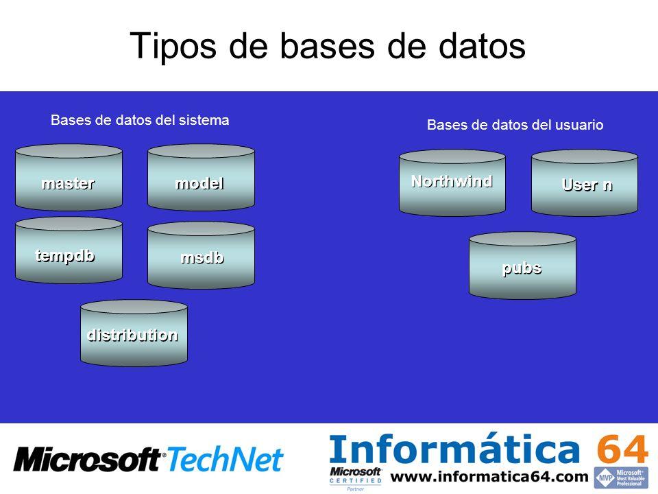 Tipos de bases de datos Bases de datos del sistema Bases de datos del usuario master model tempdb msdb distribution Northwind pubs User n