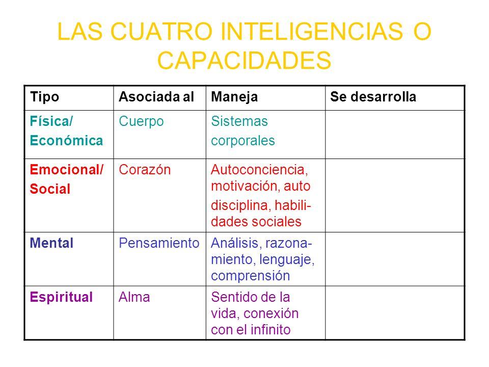 LAS CUATRO INTELIGENCIAS O CAPACIDADES TipoAsociada alManejaSe desarrolla Física/ Económica CuerpoSistemas corporales Emocional/ Social CorazónAutocon
