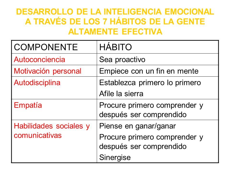 DESARROLLO DE LA INTELIGENCIA EMOCIONAL A TRAVÉS DE LOS 7 HÁBITOS DE LA GENTE ALTAMENTE EFECTIVA COMPONENTEHÁBITO AutoconcienciaSea proactivo Motivaci