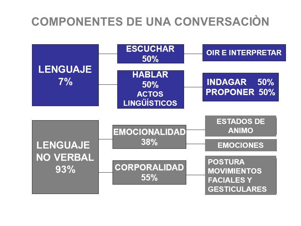 COMPONENTES DE UNA CONVERSACIÒN LENGUAJE 7% EMOCIONALIDAD 38% CORPORALIDAD 55% ESCUCHAR 50% INDAGAR 50% PROPONER 50% ESTADOS DE ANIMO EMOCIONES OIR E