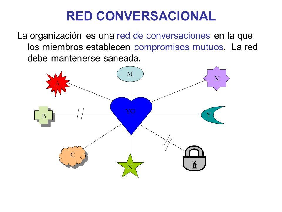 RED CONVERSACIONAL La organización es una red de conversaciones en la que los miembros establecen compromisos mutuos. La red debe mantenerse saneada.