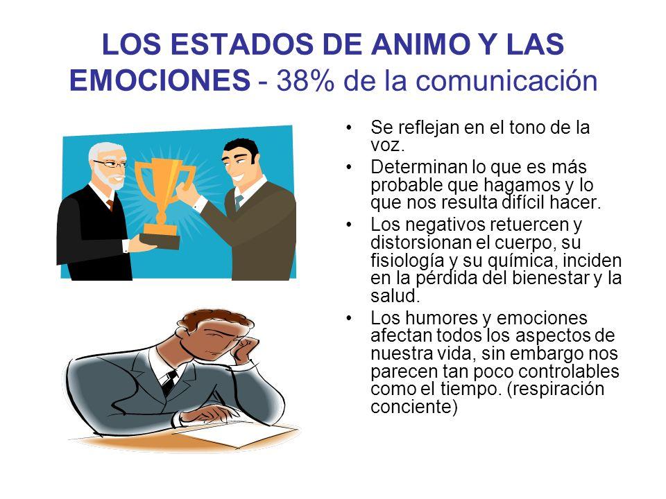 LOS ESTADOS DE ANIMO Y LAS EMOCIONES - 38% de la comunicación Se reflejan en el tono de la voz. Determinan lo que es más probable que hagamos y lo que