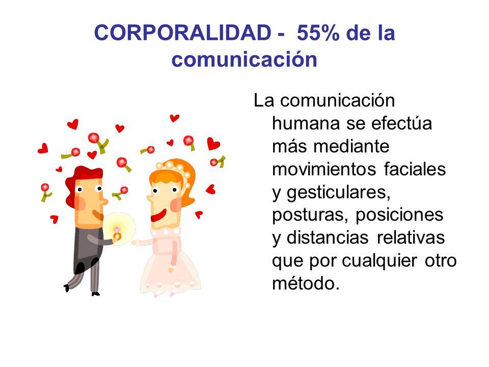 CORPORALIDAD - 55% de la comunicación La comunicación humana se efectúa más mediante movimientos faciales y gesticulares, posturas, posiciones y dista