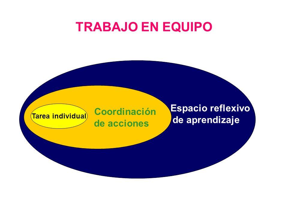 TRABAJO EN EQUIPO Espacio reflexivo de aprendizaje Coordinación de acciones Tarea individual