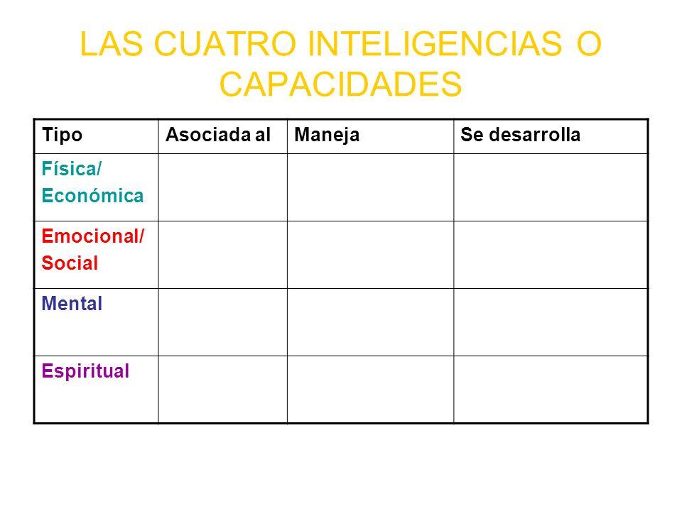 LAS CUATRO INTELIGENCIAS O CAPACIDADES TipoAsociada alManejaSe desarrolla Física/ Económica Emocional/ Social Mental Espiritual