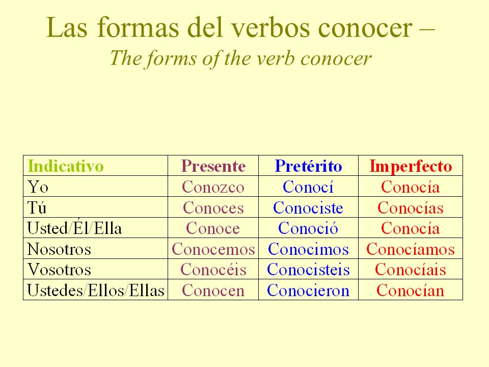 LAS FORMAS DEL VERBO CONOCER The forms of the verb conocer