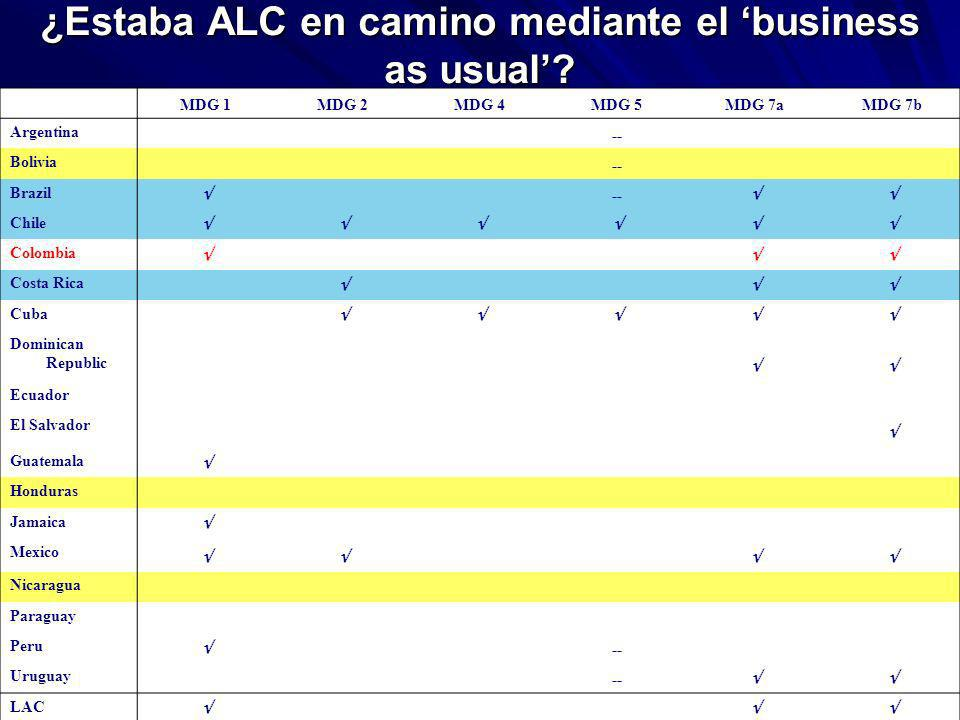 13 ¿Estaba ALC en camino mediante el business as usual.