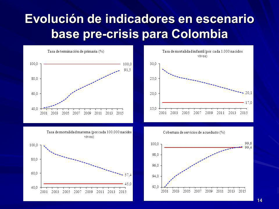 Evolución de indicadores en escenario base pre-crisis para Colombia 14