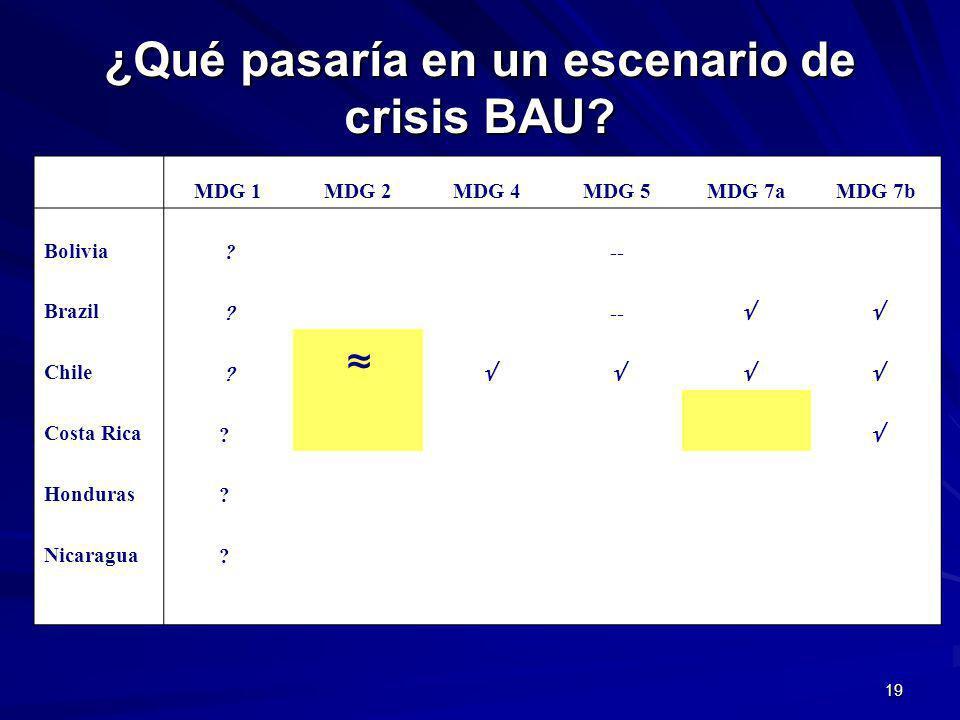 19 ¿Qué pasaría en un escenario de crisis BAU. MDG 1MDG 2MDG 4MDG 5MDG 7aMDG 7b Bolivia .