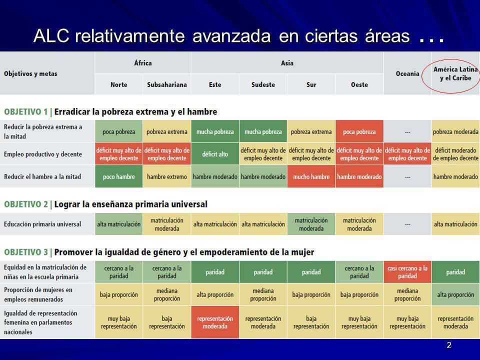 ALC relativamente avanzada en ciertas áreas … 2