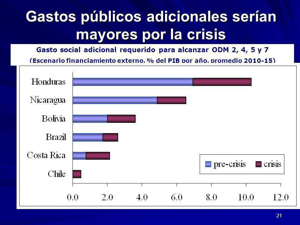 21 Gastos públicos adicionales serían mayores por la crisis Gasto social adicional requerido para alcanzar ODM 2, 4, 5 y 7 (Escenario financiamiento externo, % del PIB por año, promedio 2010-15)