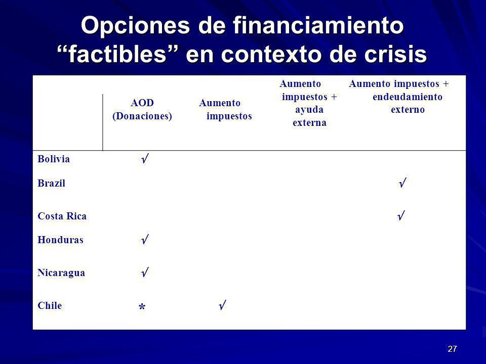 27 Opciones de financiamiento factibles en contexto de crisis Aumento impuestos + ayuda externa Aumento impuestos + endeudamiento externo AOD (Donaciones) Aumento impuestos Bolivia Brazil Costa Rica Honduras Nicaragua Chile *