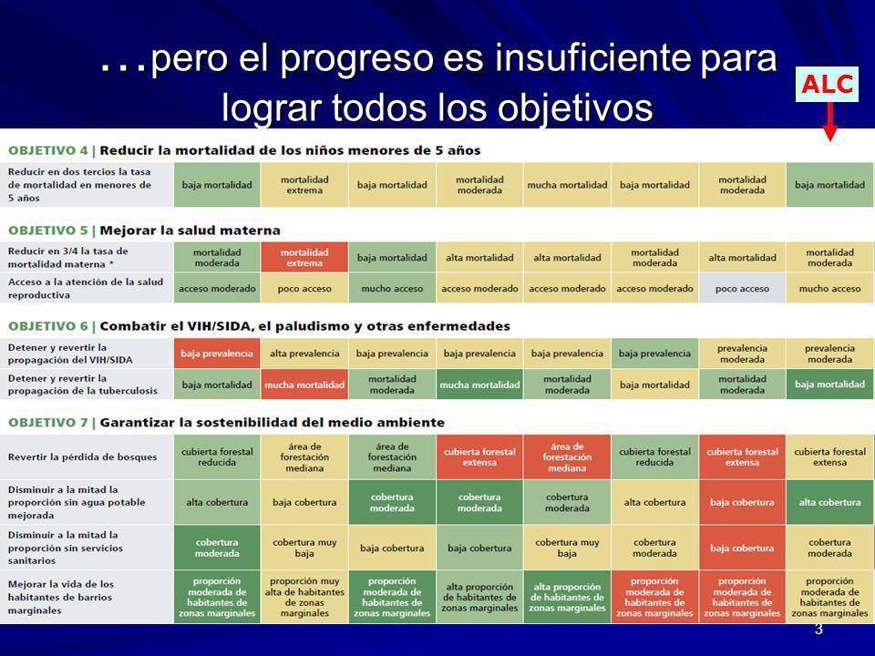 … pero el progreso es insuficiente para lograr todos los objetivos 3 ALC