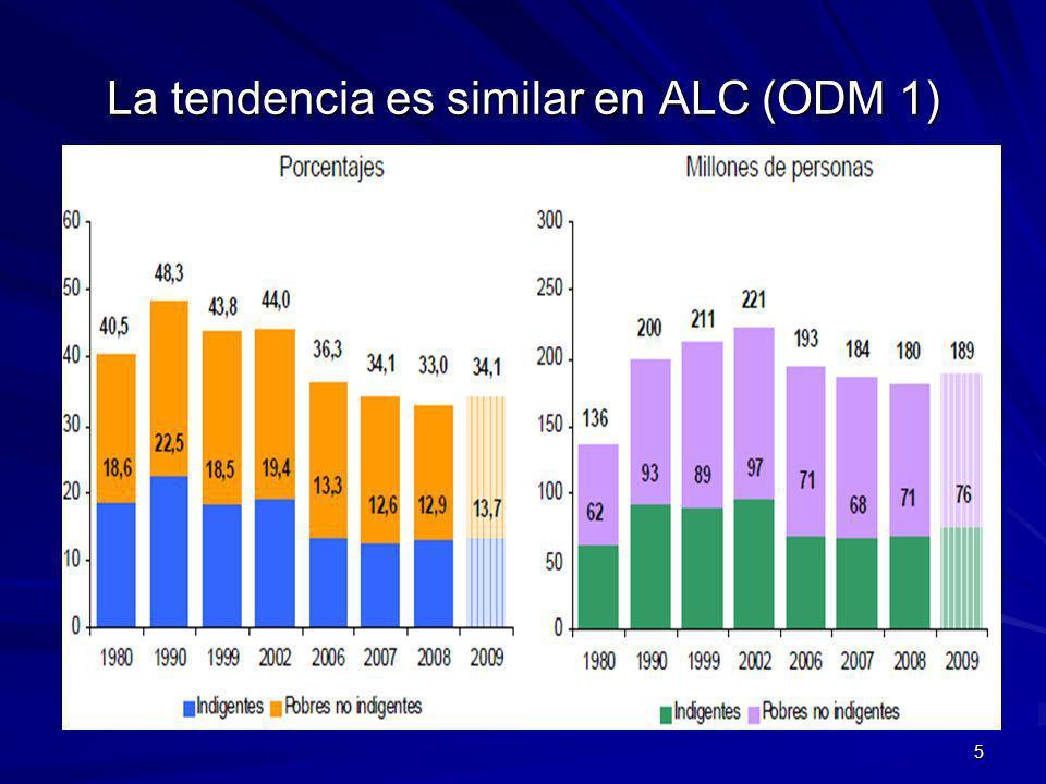 La tendencia es similar en ALC (ODM 1) 5