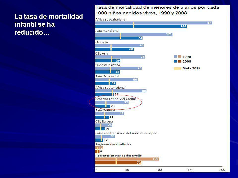 Progreso desigual hacia ODM4 (reducción tasa mortalidad infantil)