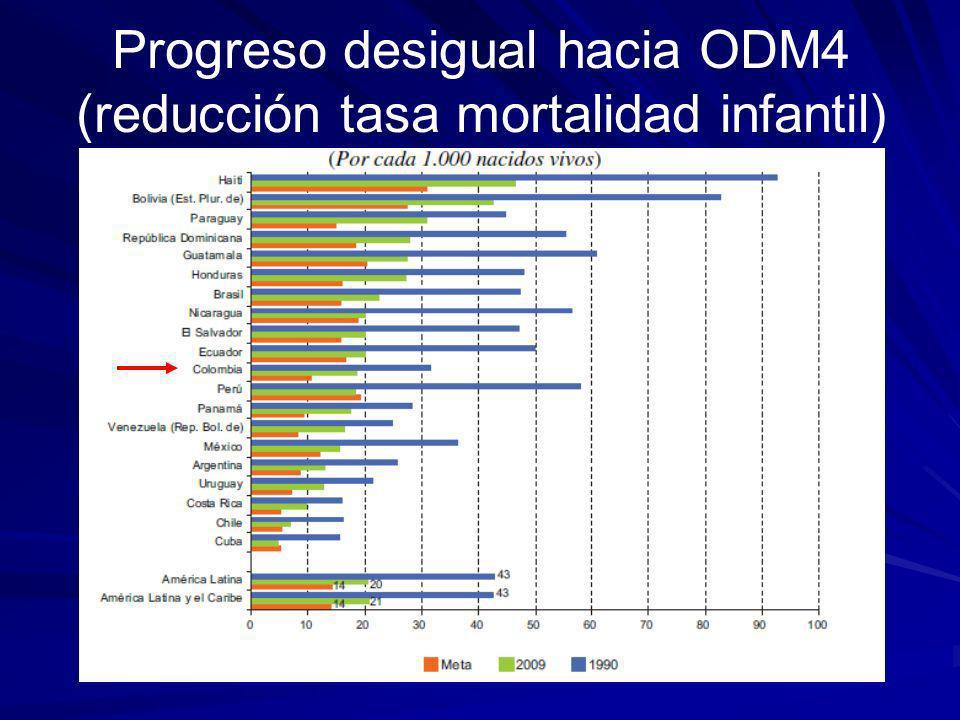 Progreso desigual hacia ODM4 (progreso relativo desde 1990 hacia la meta)